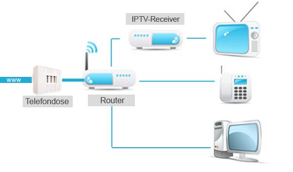 IPTV über den Fernseher