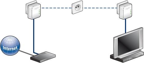 iptv mit devolo stromnetzwerk adaptern drahtlos einrichten. Black Bedroom Furniture Sets. Home Design Ideas