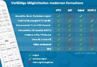 IPTV im Vergleich zu Kabel, SAT und DVB-T2