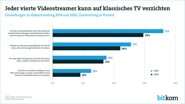 Bitkom Studie Streaming